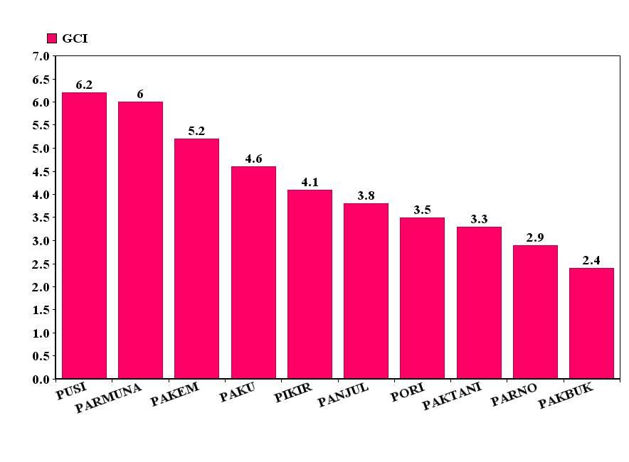 Hasil survei yang dikeluarkan oleh GARANUS. Tidak ada partai politik peserta Pemilu 2014 yang mencapai batas angka indeks 1. Menurut GARANUS, itu berarti partai-partai yang bersaing di Pemilu 2014 merupakan partai yang bebas dari korupsi.