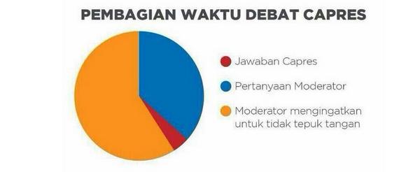 Parodi alokasi waktu dalam acara debat capres. Tampak bahwa moderator mendominasi alokasi waktu dalam acara tersebut. Gambar ini pertama kali diunggah melalui akun Twitter  @SBYudhoyno. (picture taken from ceritamu.com)